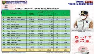 Vaksinasi Pelayan Publik Kalteng Bertambah 3.802 Orang
