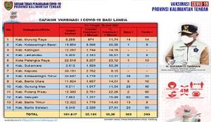 393 Orang Tunda Vaksinasi Lansia Kalteng