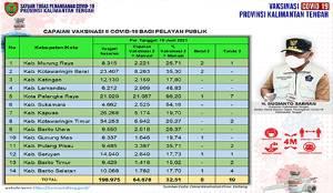 Vaksinasi Dosis Kedua Pelayan Publik Kalteng Capai 64.678 Orang