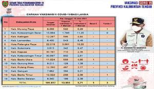 Vaksinasi Dosis Kedua Lansia Kalteng Capai 10.955 Orang