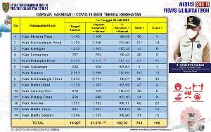 764 Orang Batal Vaksinasi Dosis Pertama Nakes Kalteng