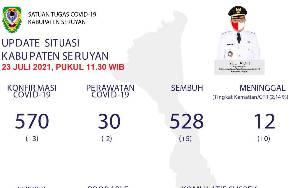 Kasus Positif Covid-19 di Seruyan Bertambah 3