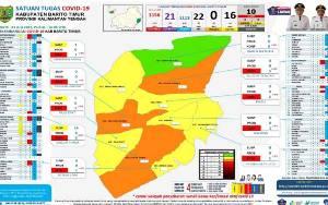 3 Kecamatan di Barito Timur Kembali Jadi Zona Oranye Covid-19