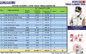 Vaksinasi Dosis Kedua Tenaga Kesehatan Capai 20.449 Orang