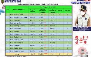 141.639 Pelayan Publik Kalteng Selesai Vaksinasi Dosis Kedua