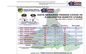 Hari ini, 26 Warga Barito Utara Terkonfirmasi Positif Covid-19