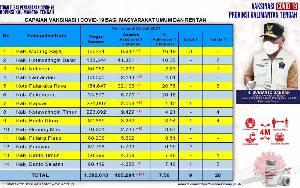 Vaksinasi Masyarakat Umum Kalteng Dosis Pertama Sudah 105.294 Orang