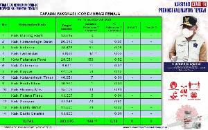 499 Remaja di Kalteng Sudah Terima Vaksinasi Covid-19 Dosis Pertama