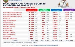 Palangka Raya Tertinggi Penambahan Konfirmasi Baru Covid-19 Kalteng