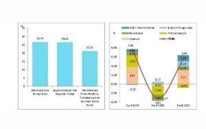 Ekonomi Kalteng Triwulan II Tahun 2021 Tumbuh 5,56 Persen