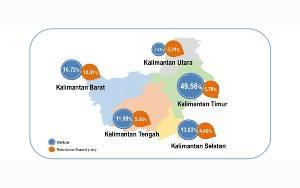 BPS Sebut Ekonomi di Wilayah Kalimantan Triwulan II Tahun 2021 Alami Perbaikan