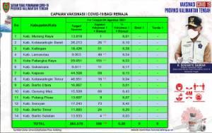 Vaksinasi Remaja Kalteng Sudah 555 Orang