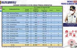 20.548 Nakes Kalteng Sudah Terima Vaksinasi Dosis Kedua