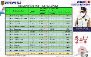 163.959 Pelayan Publik Kalteng Selesai Vaksinasi Dosis Kedua