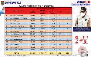 Satgas Covid-19 Kalteng: Vaksinasi Lansia Capai 41.709 Orang