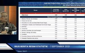 BPS: Tahun Ajaran Baru Dorong Inflasi Agustus