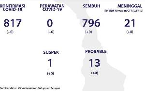 Tidak Ada Penambahan Kasus Baru Covid-19 di Seruyan