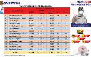 Vaksinasi Lansia Kalteng Capai 47.155 Orang