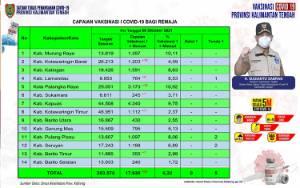 Vaksinasi Remaja Kalteng Capai 17.930 Orang