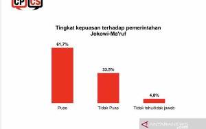 61,7 Persen Responden Puas dengan Kinerja Jokowi-Ma'ruf