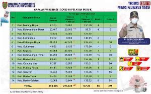 Vaksinasi Pelayan Publik Kalteng Capai 273.125 Orang