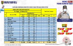 Booster Vaksin Nakes Kalteng Capai 17.455 Orang