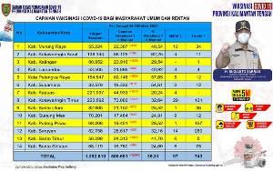 Vaksinasi Masyarakat Umum Kalteng Tambah 12.646 Orang